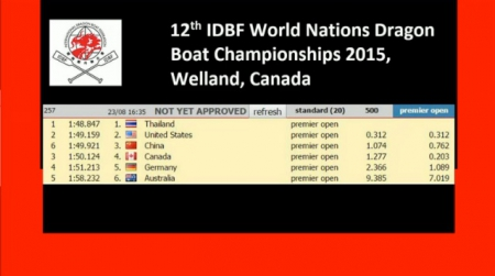 12th IDBF World Nations Dragon Boat Championship - 泰國隊勇奪公開中龍 500米冠軍!